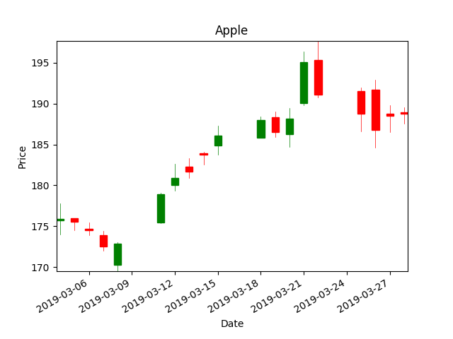 Candlestick chart of Apple